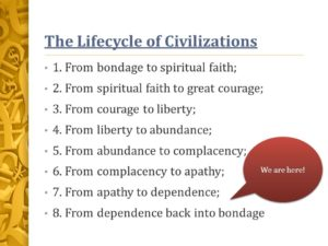 CYCLE OF CIVILIZATIONS